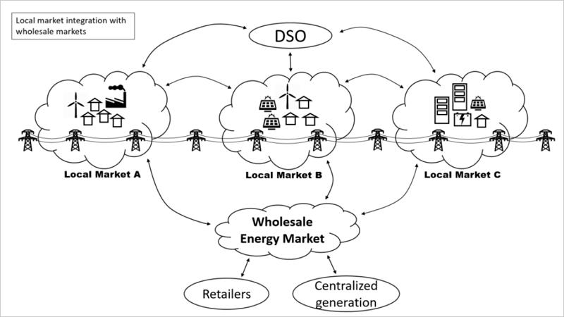 Diagrama de interacción del mercado local