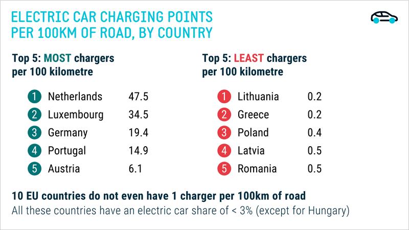 Países con más y menos puntos de recarga de VE por cada 100 kilómetros de carretera