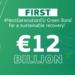 El primer bono verde emitido por la CE recauda 12.000 millones de euros para inversiones sostenibles